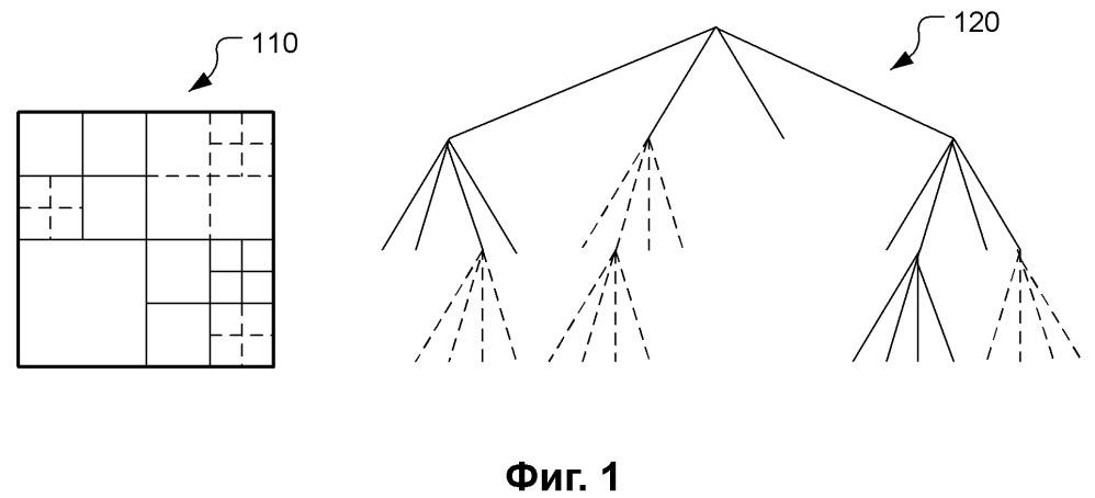 Способ и устройство привязки к текущему изображению для кодирования видео