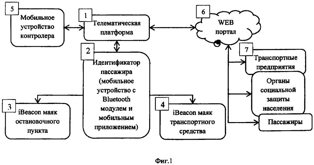 Система мобильной оплаты проезда в общественном транспорте с использованием маяков ibeacon