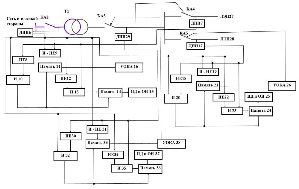 Способ блокировки обратной трансформации посредством отключения коммутационных аппаратов в отходящих от трансформаторной подстанции линиях электропередачи низкого напряжения и вводного коммутационного аппарата на низкой стороне трансформаторной подстанции и осуществления сигнализации и информирования персонала электросетевой организации при несанкционированной подаче напряжения в отходящие от трансформаторной подстанции линии электропередачи низкого напряжения со стороны потребителей или на шины низкого напряжения трансформаторной подстанции