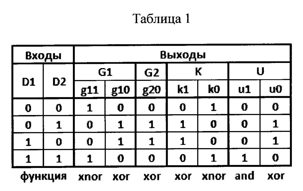 Устройство параллельно-последовательной структуры для детектирования групп нулевых и единичных бит и определение их количества
