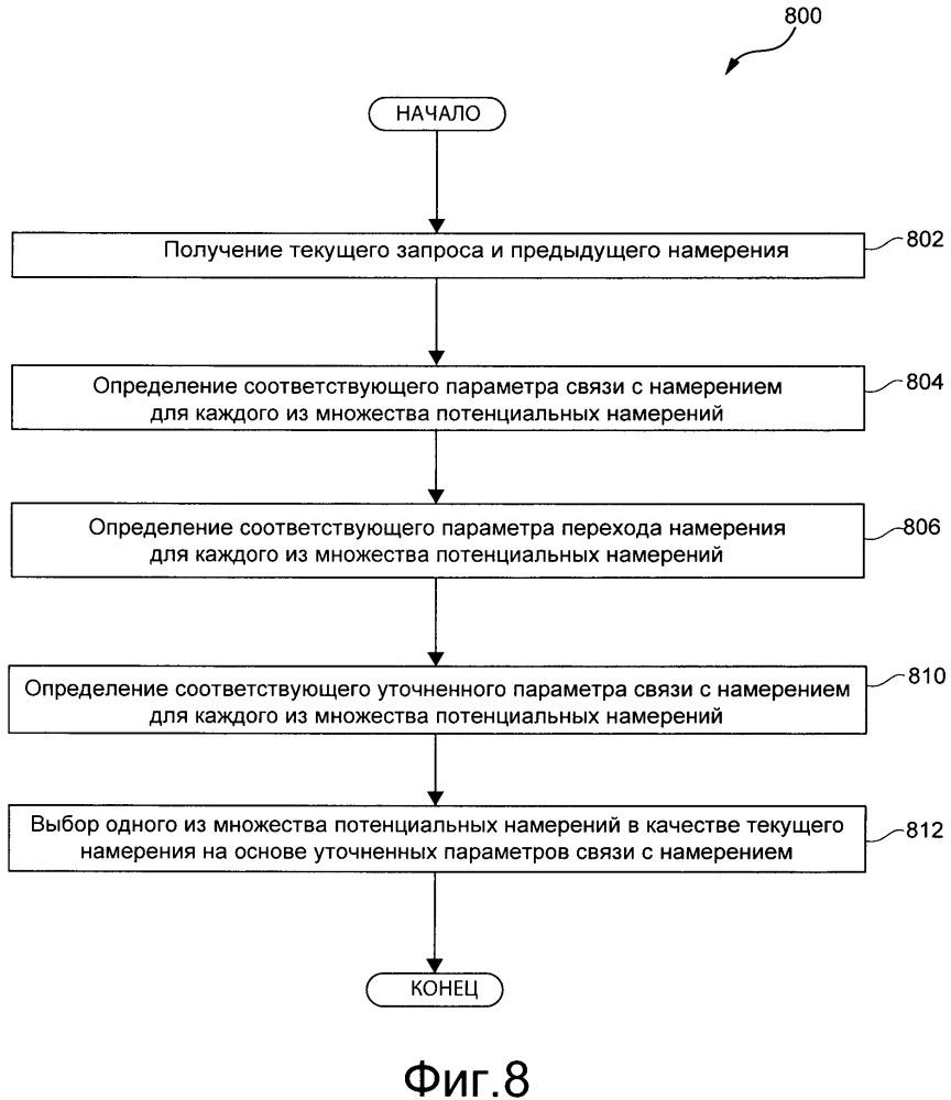 Способ и компьютерное устройство для определения намерения, связанного с запросом для создания зависящего от намерения ответа