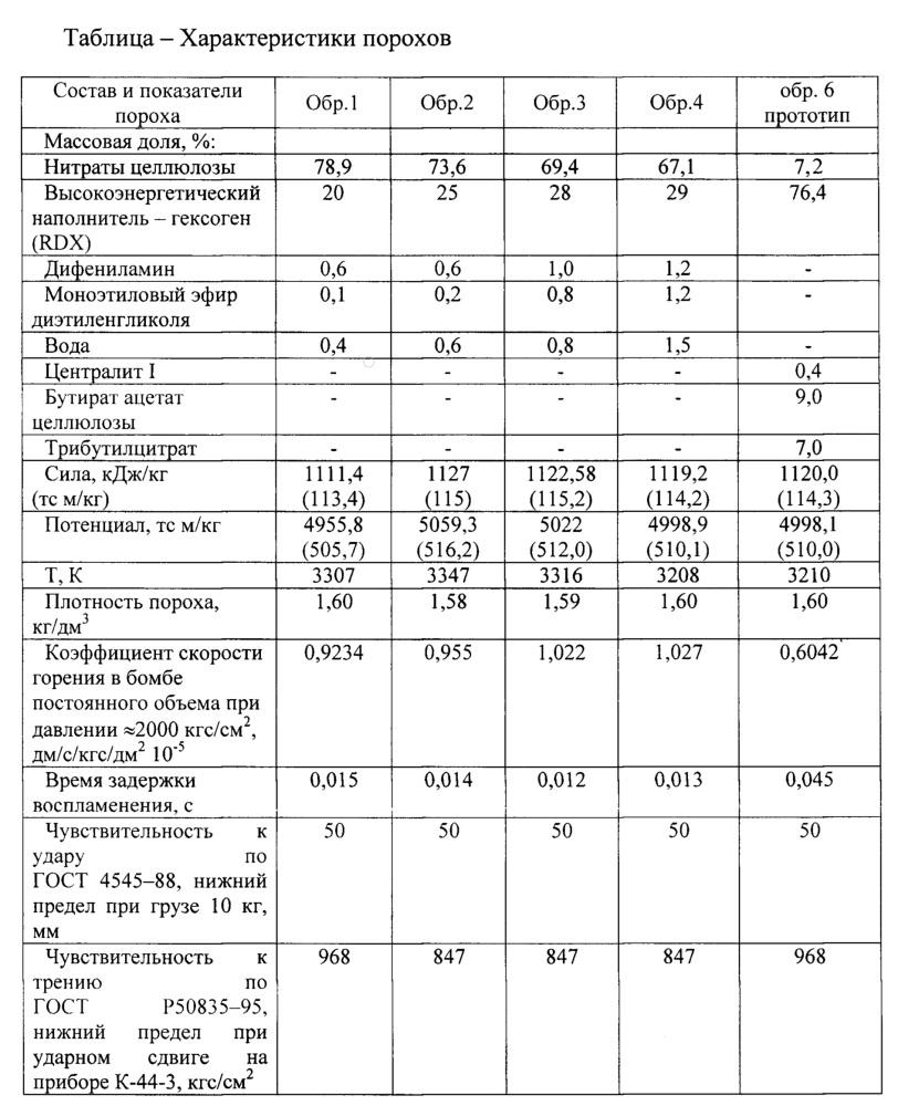 Высокоэнергетический пироксилиновый порох для метательных зарядов танковой артиллерии