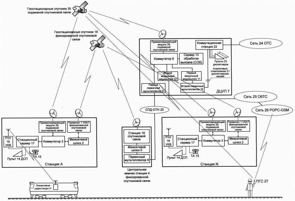 Система технологической связи малоинтенсивного участка железнодорожного транспорта