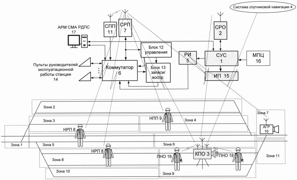 Система станционной двухсторонней парковой связи и оповещения работающих на железнодорожных путях станции по каналу радиосвязи