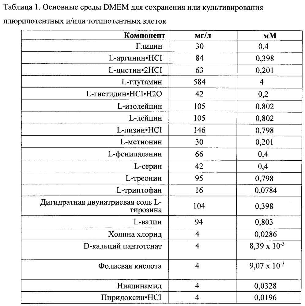 Способы и композиции для нацеленных генетических модификаций и способы их применения