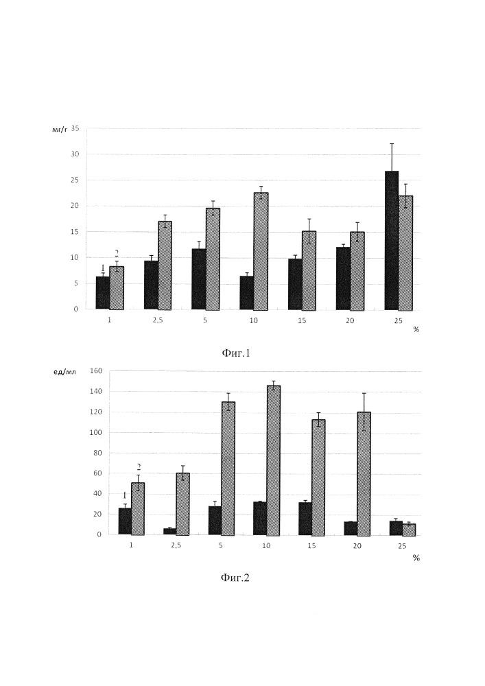 Способ получения гетерогенного препарата бромелайна, ковалентно связанного с матрицей хитозана