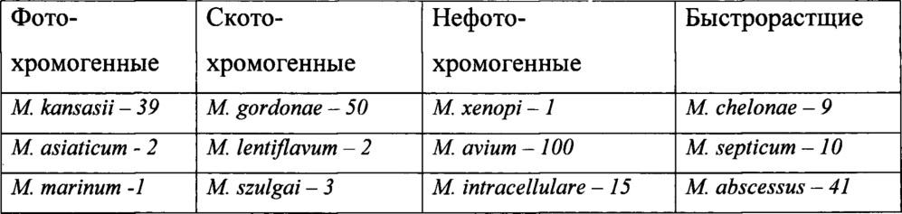 Способ предварительной идентификации нетуберкулезных микобактерий с использованием универсальной хромогенной среды