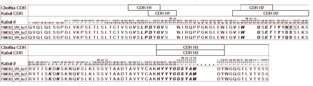 Лечение рака с помощью гуманизированного анти-cd19 химерного антигенного рецептора
