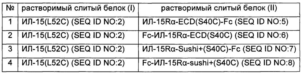 Белковый комплекс интерлейкина 15 и его применение