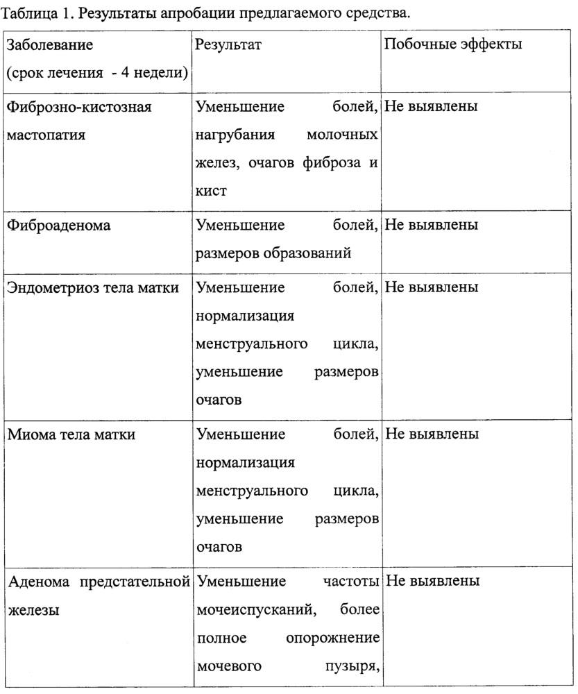 Средство для коррекции гормональных нарушений органов репродуктивной системы