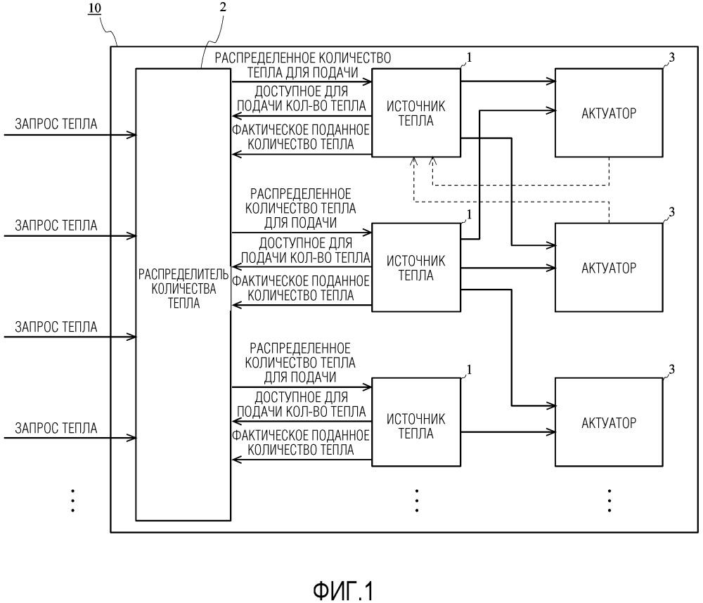 Система управления тепловой энергией транспортного средства