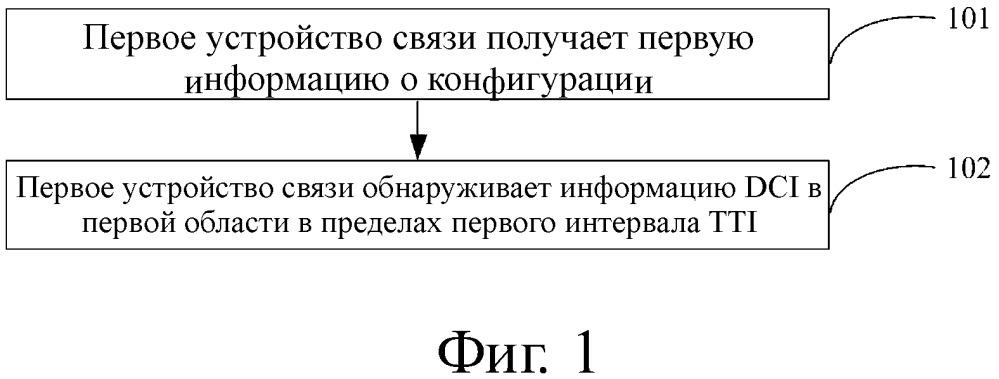 Способ и система передачи информации и устройство