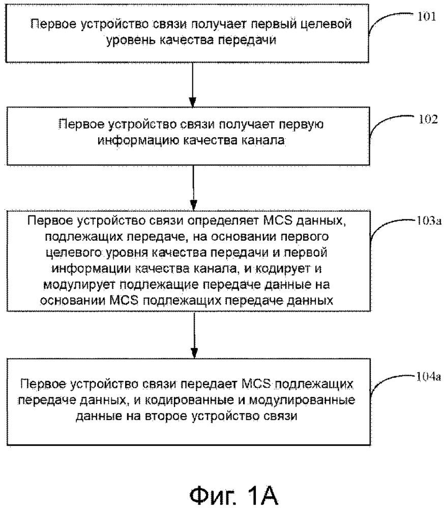 Способ передачи данных, устройство и система