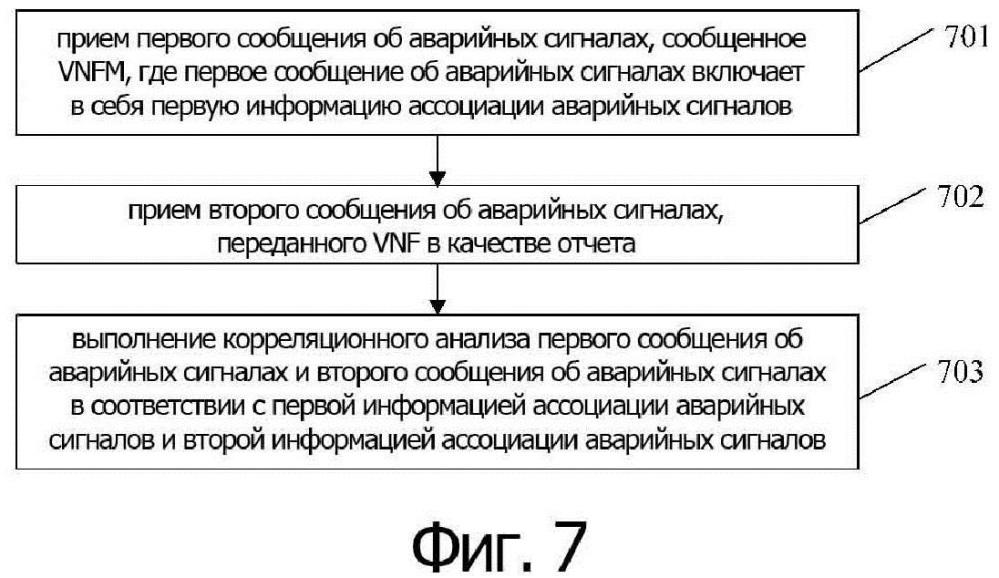 Способ обработки информации об аварийных сигналах, соответствующее устройство и система