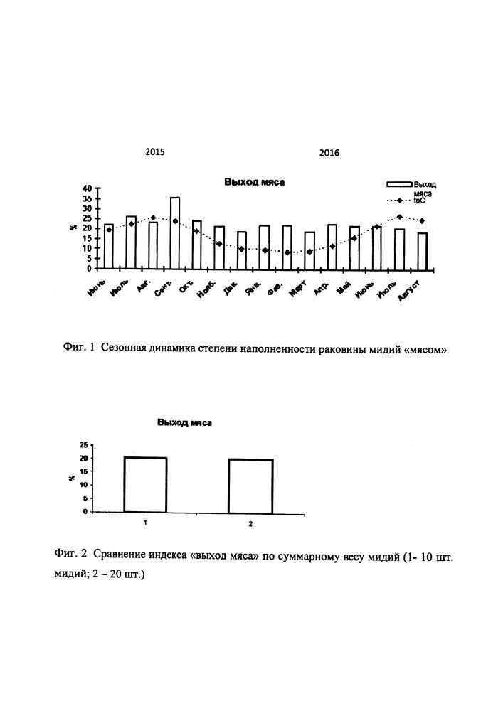 Способ оценки товарного качества продукции мидии m. galloprovincialis