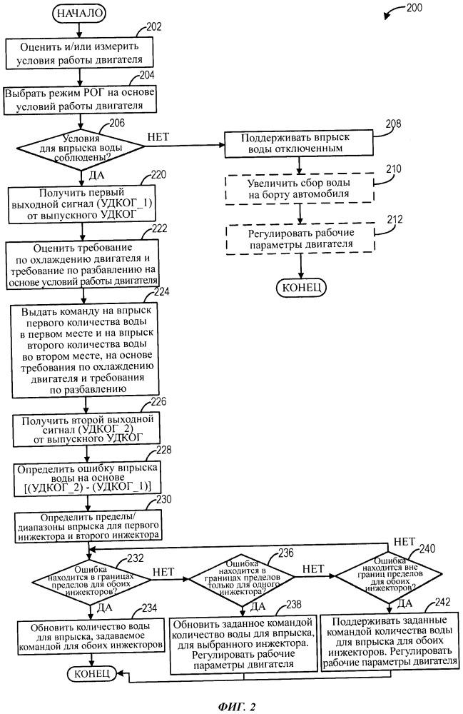Способ (варианты) и система для управления впрыском воды в двигатель