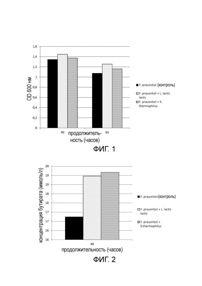 Композиции и способы повышения или поддержания численности faecalibacterium prausnitzii