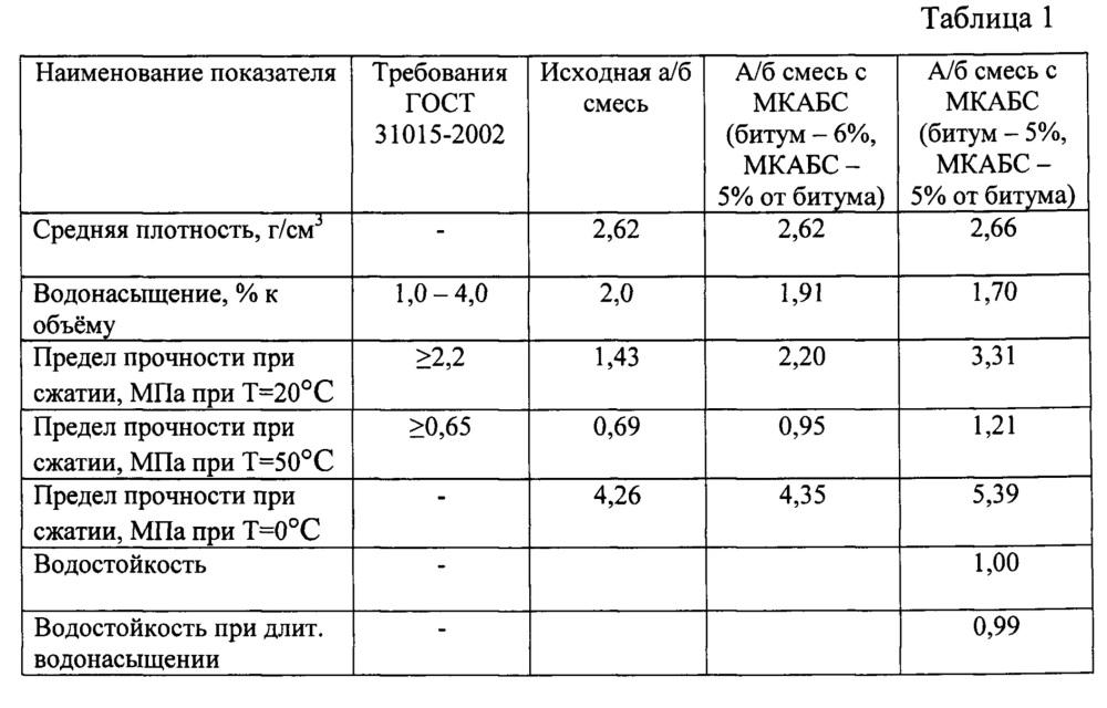 Модифицирующая композиция для асфальтобетонных смесей