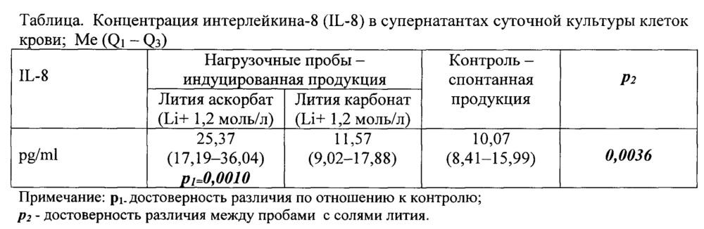 Средство, индуцирующее продукцию интерлейкина-8