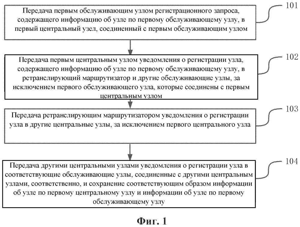 Способ и система для обработки уведомления о регистрации узла