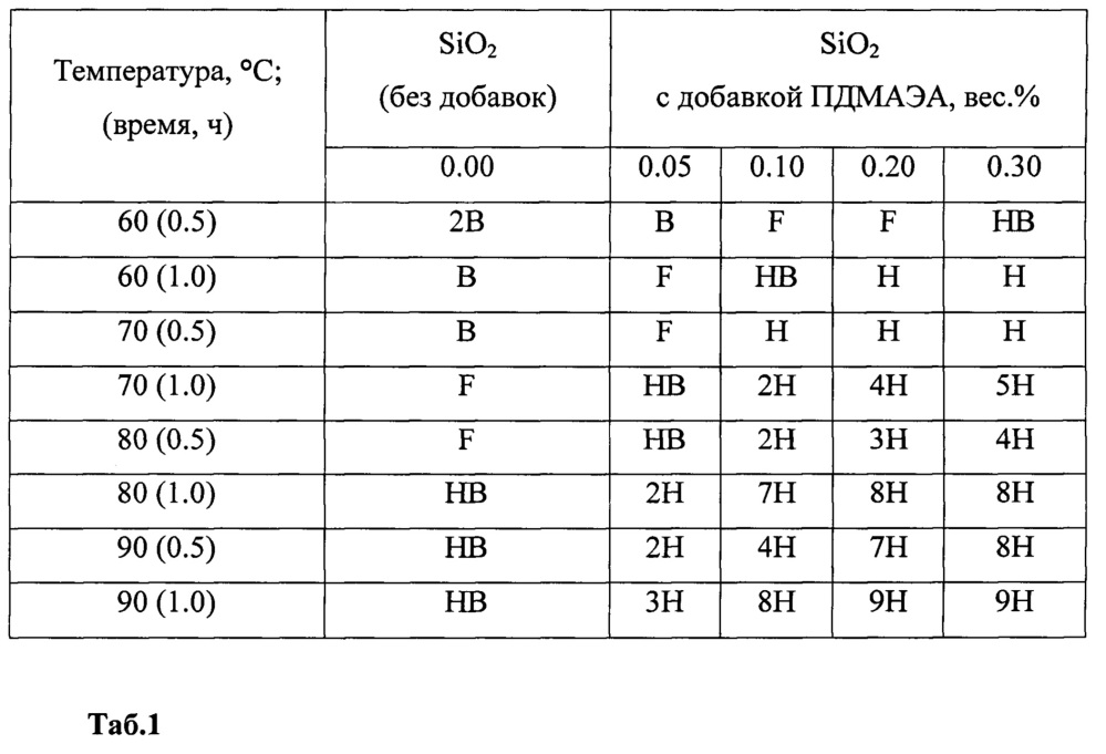 Способ получения покрытий из диоксида кремния на силикатном стекле при пониженной температуре отверждения 60-90c, обладающих повышенной твёрдостью