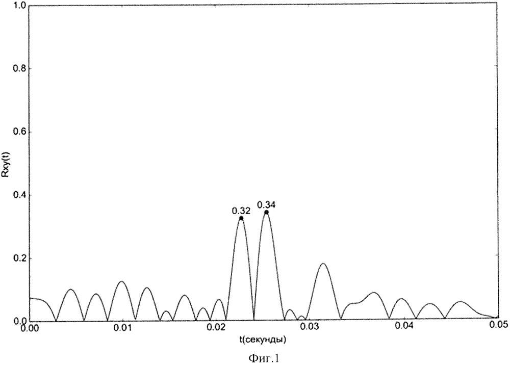 Способ пассивного акустического определения местоположения водолаза