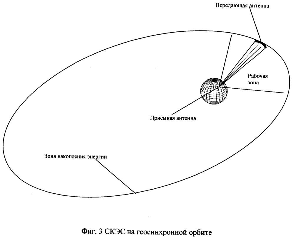 Система передачи энергии на землю с орбитальной солнечной электростанции