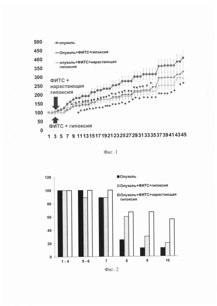 Способ ингибирования роста опухоли у млекопитающего