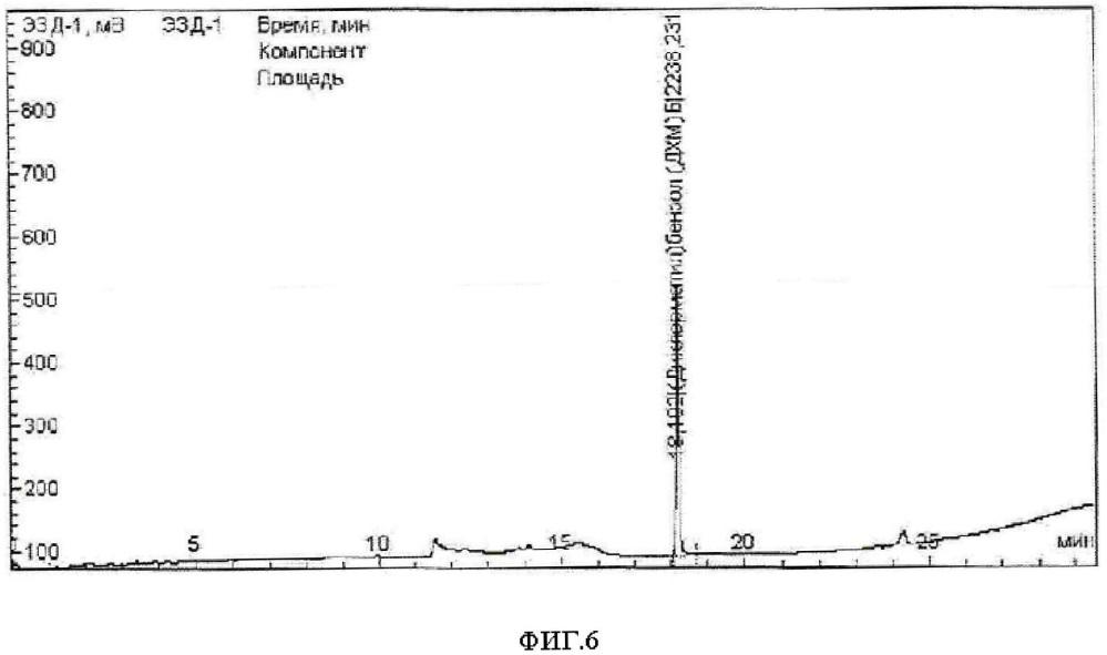 Способ подготовки проб нефтепромысловых химреагентов для определения хлорорганических соединений и органически связанного хлора