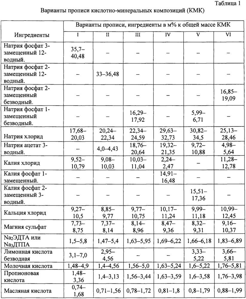 Кислотно-минеральная композиция и энтеральный раствор в.а. маткевича для лаважа желудочно-кишечного тракта и/или коррекции нарушений гомеостаза