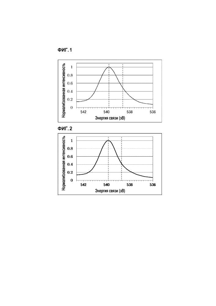 Способ получения оксидного катализатора и способ получения ненасыщенного нитрила и ненасыщенной кислоты