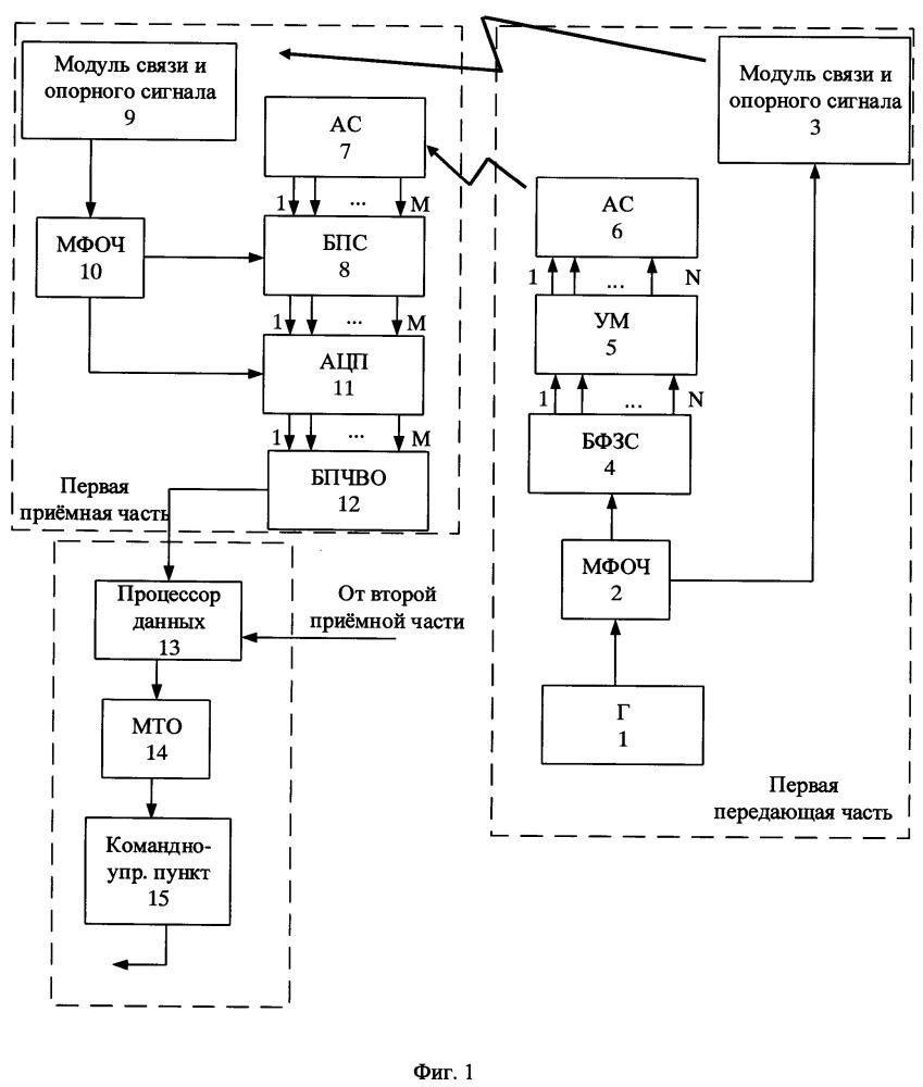 Мобильная когерентная радиолокационная система