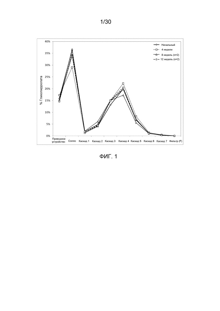 Композиции для легочной доставки антагонистов мускариновых рецепторов длительного действия и агонистов в2-адренергических рецепторов длительного действия и связанные с ними способы и системы