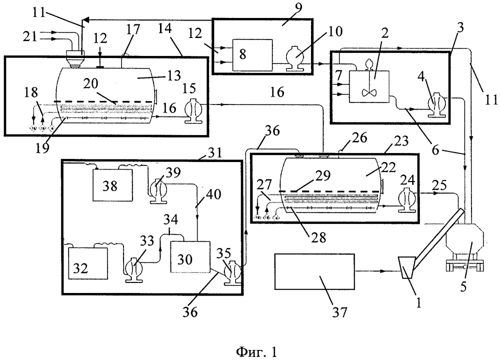 Модульная мобильная технологическая линия получения эмульсионных промышленных взрывчатых веществ