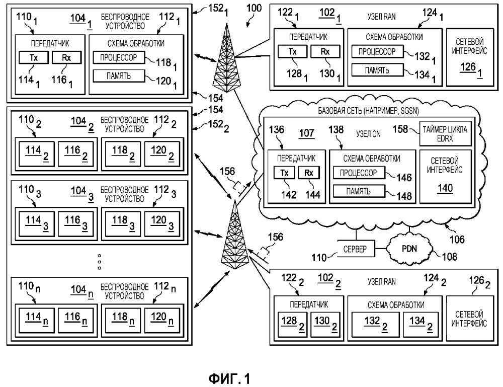 Узел сети радиодоступа и способ для скоординированных во времени сот для расширенного прерывистого приема (edrx)