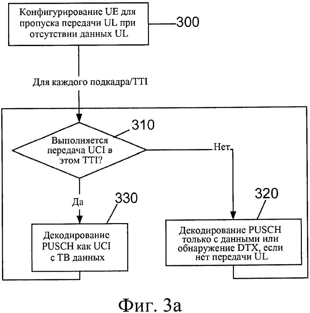 Способ и устройство для пропуска передачи транспортного блока в зависимости от передачи управляющей информации восходящего канала