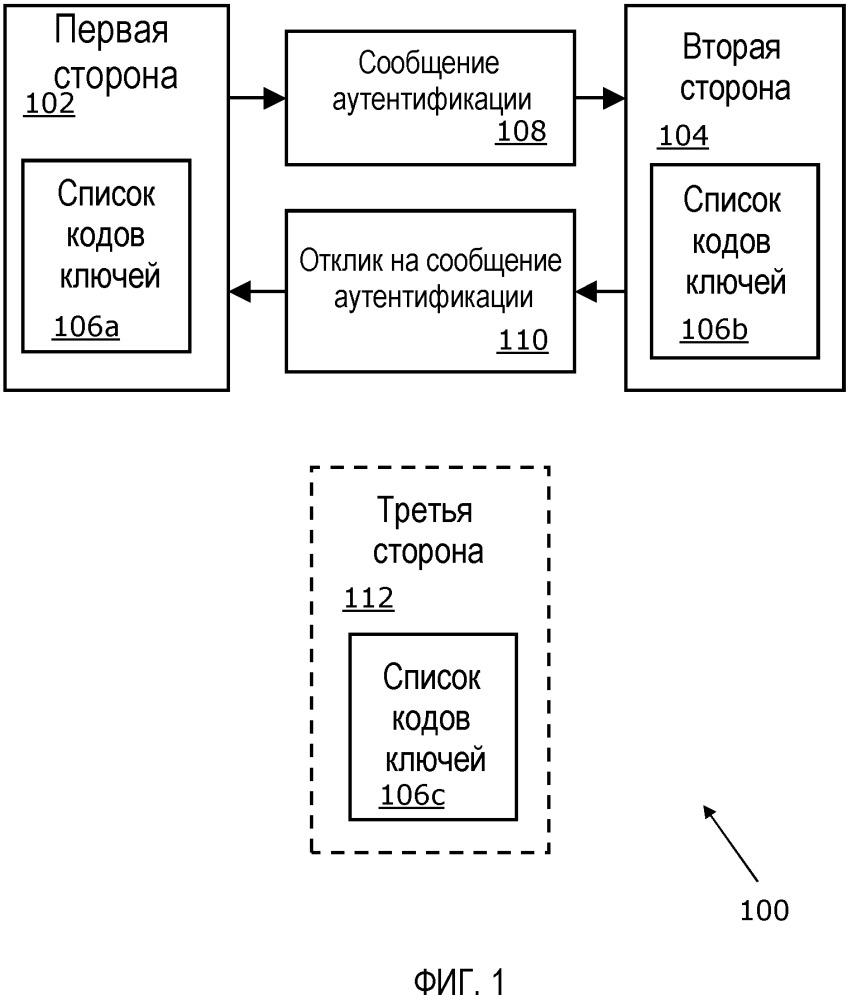 Регистрация и аутентификация пользователей без паролей