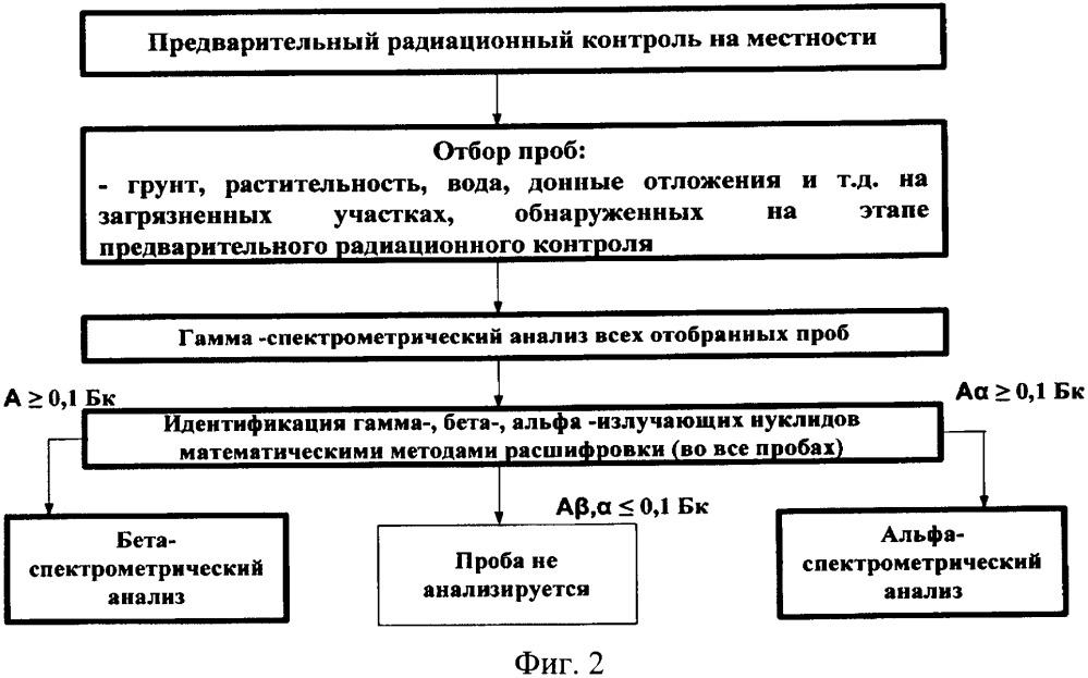 Способ определения активности радионуклидов в пробах объектов окружающей среды