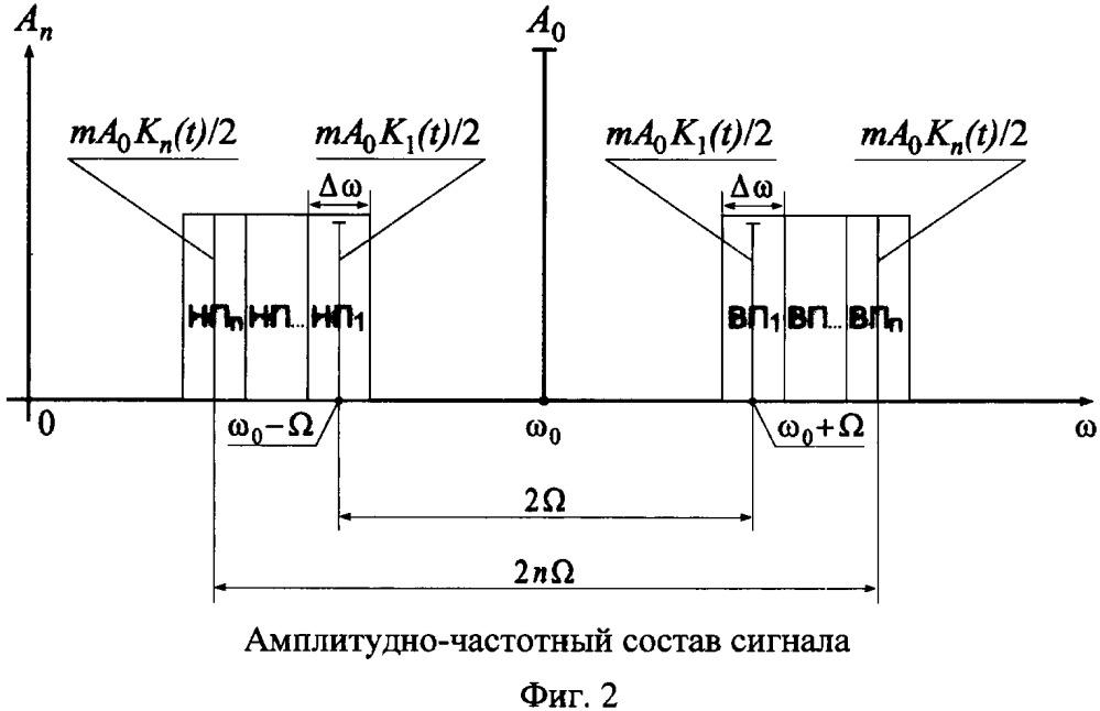 Способ демодуляции амплитудно-модулированного сигнала