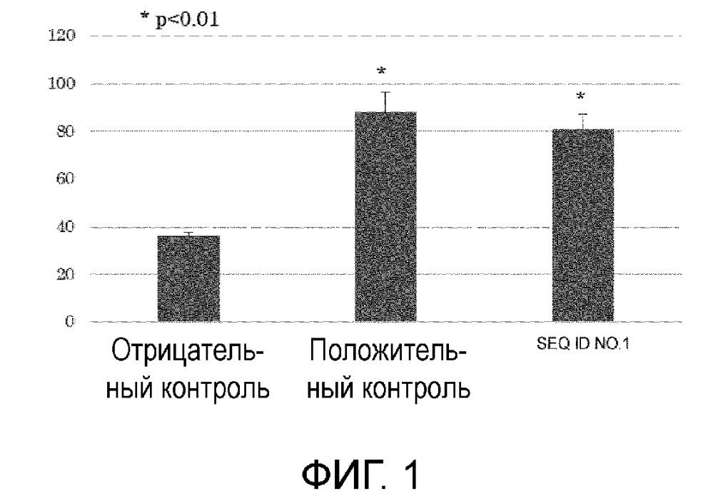 Пептид, полученный из gpc3, фармацевтическая композиция для лечения или предотвращения рака с его использованием, индуктор иммунитета и способ получения антиген-презентирующих клеток