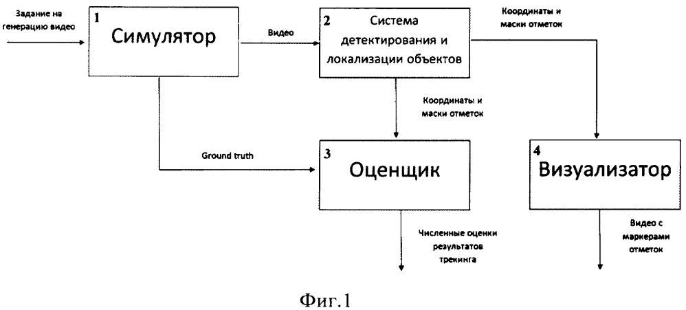 Программно-аппаратный комплекс тестирования систем автоматического и/или полуавтоматического детектирования и локализации объектов в видеопоследовательности