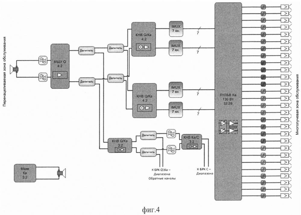 Способ ретрансляции радиосигналов с геостационарной орбиты