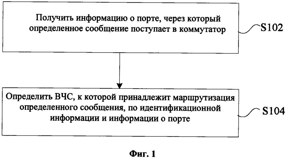 Способ и устройство обработки конфликта маршрутизации коммутатора