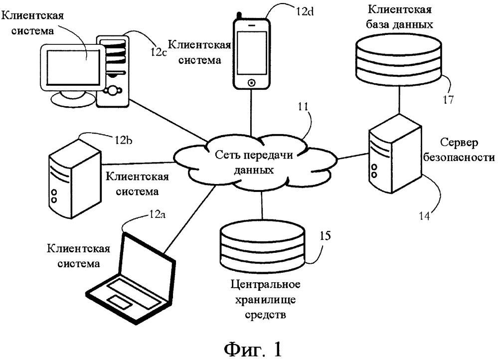 Двукратная самодиагностика памяти для защиты множества сетевых конечных точек