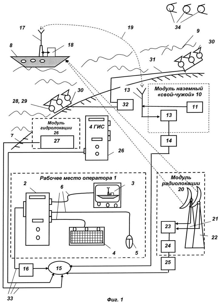 Система обнаружения и сопровождения судов в акватории пограничной зоны