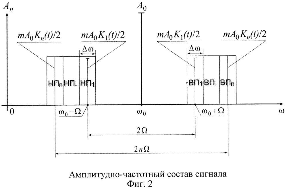 Способ обработки амплитудно-модулированного сигнала
