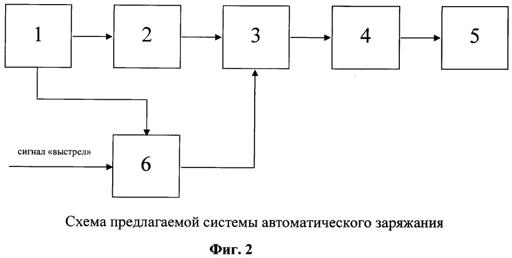 Система автоматического заряжания