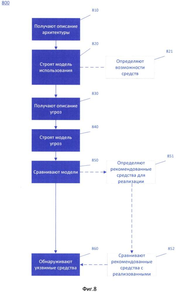 Способ автоматизированного тестирования программно-аппаратных систем и комплексов