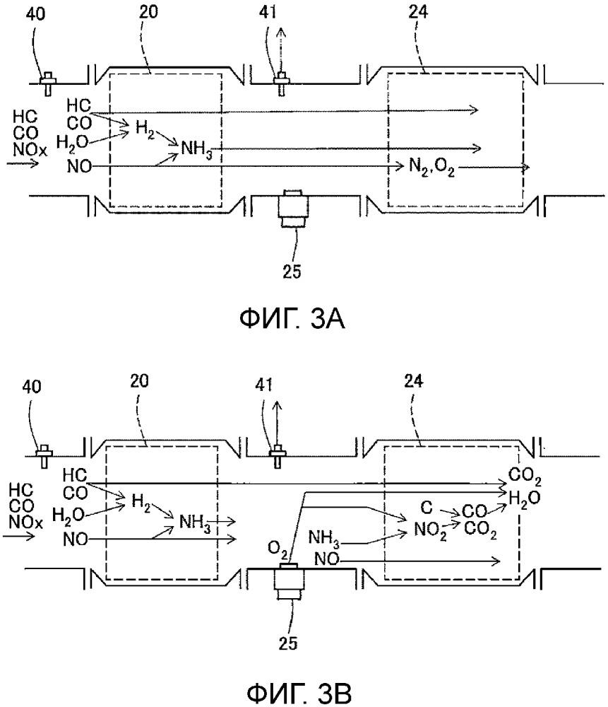 Оборудование регулирования выхлопных газов для двигателя внутреннего сгорания