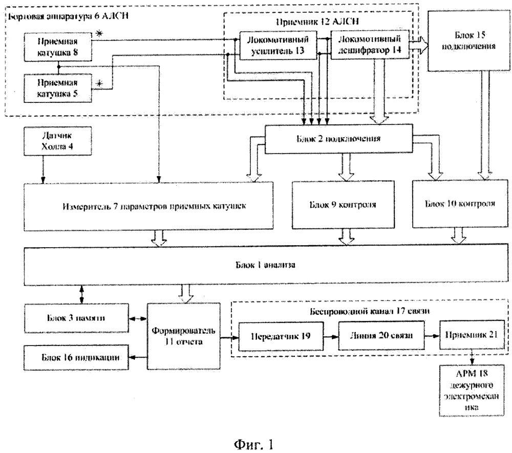 Устройство контроля и предиктивной диагностики бортовой аппаратуры автоматической локомотивной сигнализации непрерывного действия